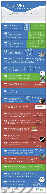 HistoryofAC
